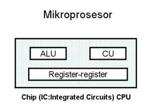 ... fungsi pengolahan cu mengontrol fungsi prosesor register penyimpan